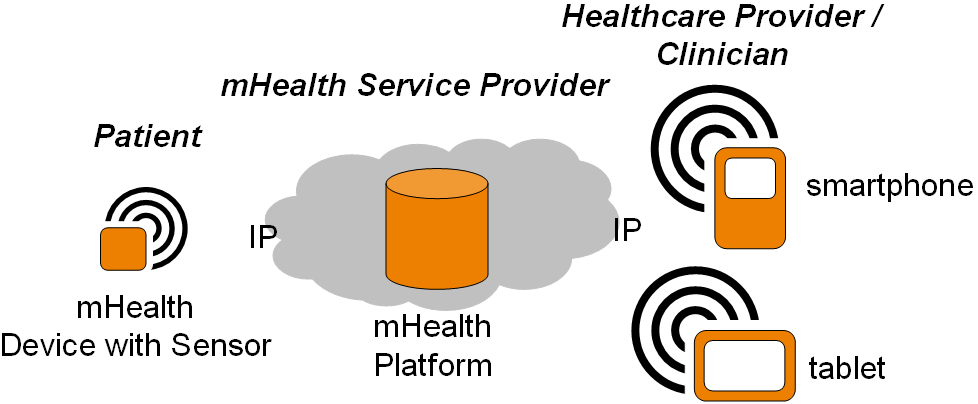 Use cases for Use case 2 : Healthcare Provider prescribes mhs This use case includes intervention of HCP for measuring and remote monitoring