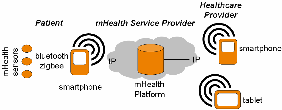 13 Use cases for Use case 2a : Prescribed mobile health service with a mhgd This use case differs from the previous with the