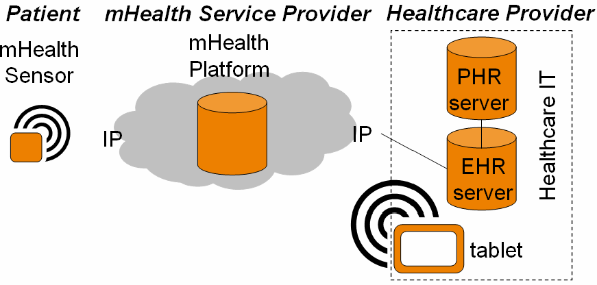 Use cases for Use case 2b : mhs connected to Healthcare IT system This use case introduces new devices at the HCP side,