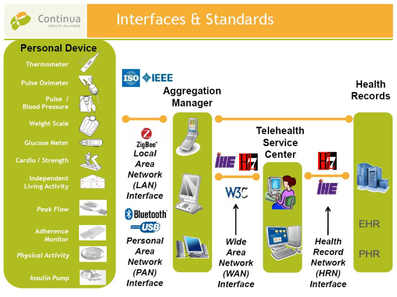 Use cases for Interoperability 22 Figure 6: