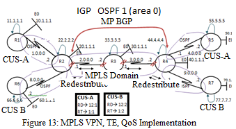 International Journal of Computer Science and Telecommunications [Volume 5, Issue 6, June 2014] 13 MPLS QoS is more scalable compared to IP QoS because it aggregates flows at PE router and forwards