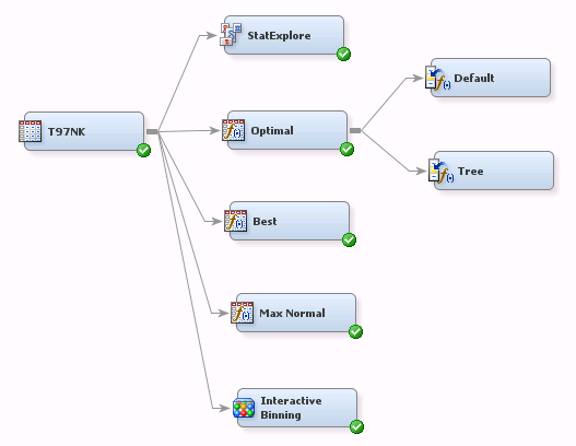 Figure 28: Indicator Variables in Impute Node Panel Properties Figure 28 shows the Impute node connected on the Transformation node renamed as Tree.