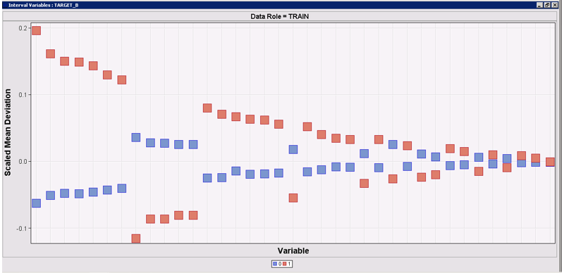 Figure 9 shows the Scale Mean Deviation plot. This plot shows the scale mean deviation between the overall mean of an interval input variable and its mean for each level of the target variable.