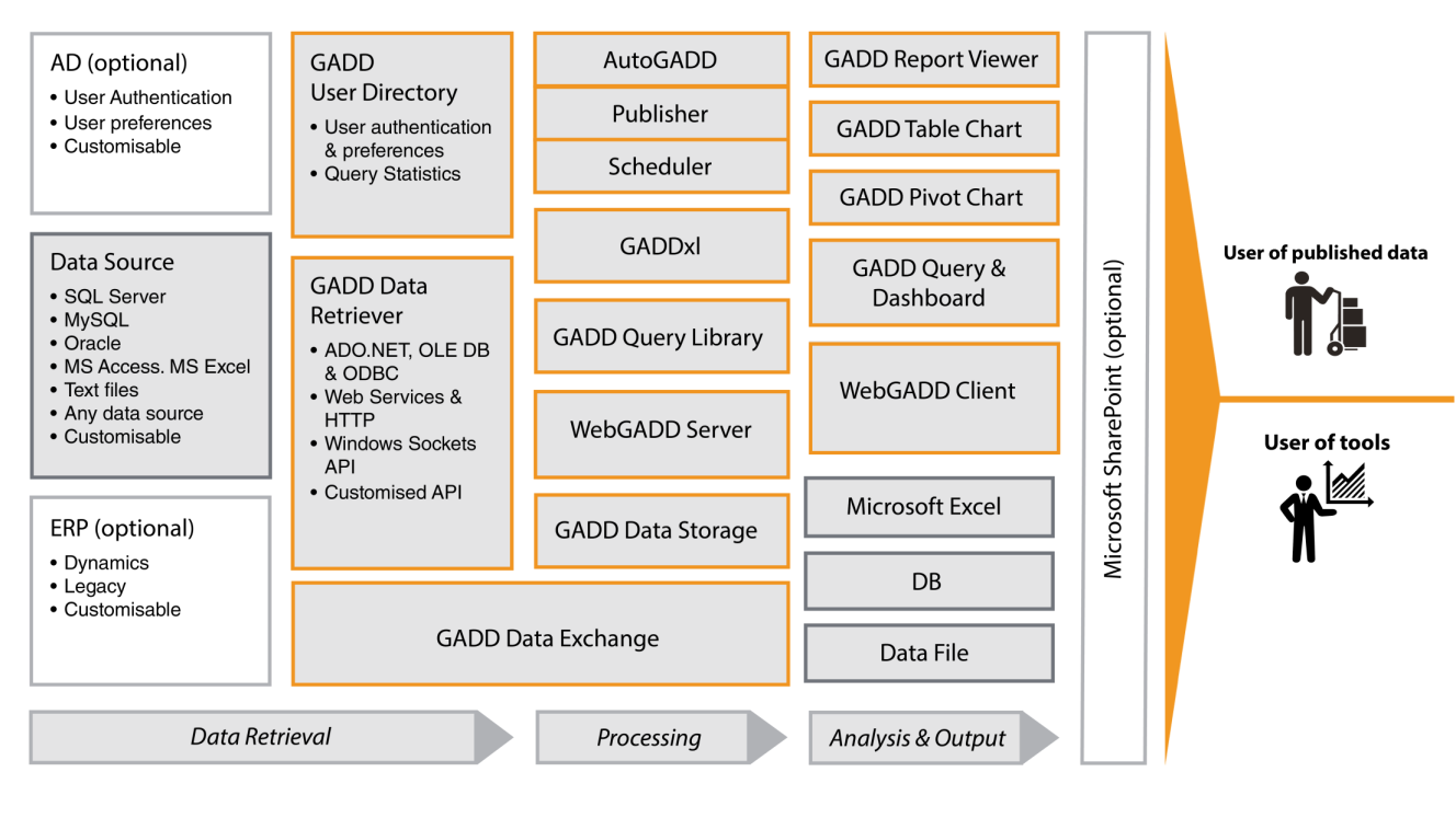 5. Short description of the objectives of the GADD platform This chapter includes illustrations and definitions of the GADD platform. 5.1. The GADD platform cover the complete scope of BI Fig.