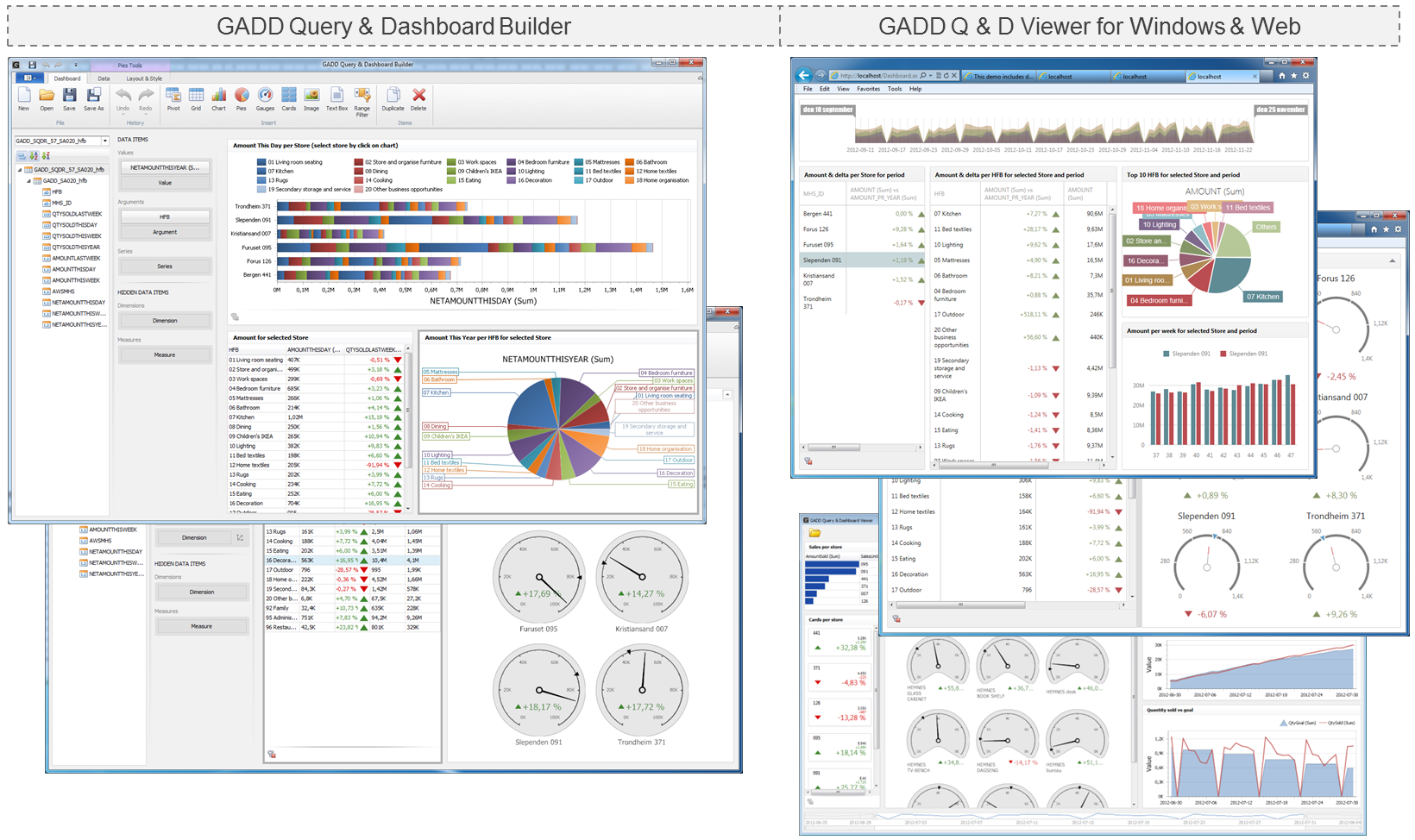 5.3. GADD and dashboards Fig. GADD Dashboards for Windows and Web.