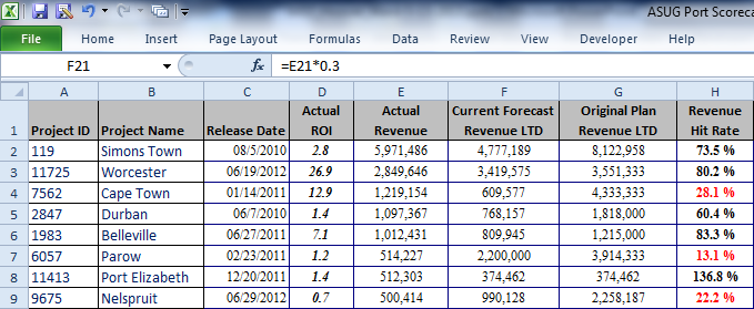 BI/BW Reporting Tools BW Business Explorer (BEx) Analyzer reporting details Runs within MS Excel Great for power users