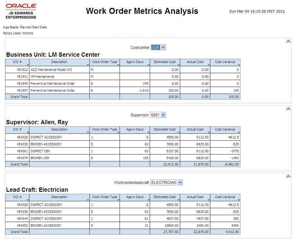 One View Work Order Analysis Report Work Order Metrics Analysis Work Order Metrics Analysis This report presents key metrics for your work orders.