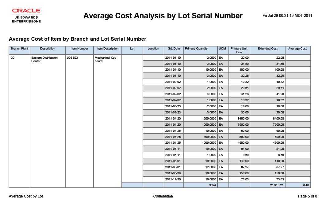 One View Inventory Valuation Analysis Inquiry Report Average Cost Analysis by Lot Average Cost Analysis of Items by Lot This is a chart that illustrates the Average Cost of the Item by Lot/Serial