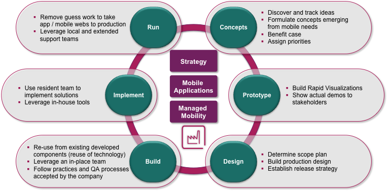 Figure 1: Diagram Illustrating the Typical Steps in the Approach Benefits Depending on the services purchased, this service can help clients with: User Experience To help optimise to the business