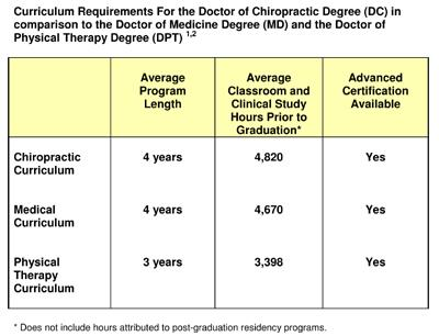 Curriculum Requirements 1- Meeker W, Haldeman H. Chiropractic: A Profession at the Crossroads of Mainstream and Alternative Medicine.