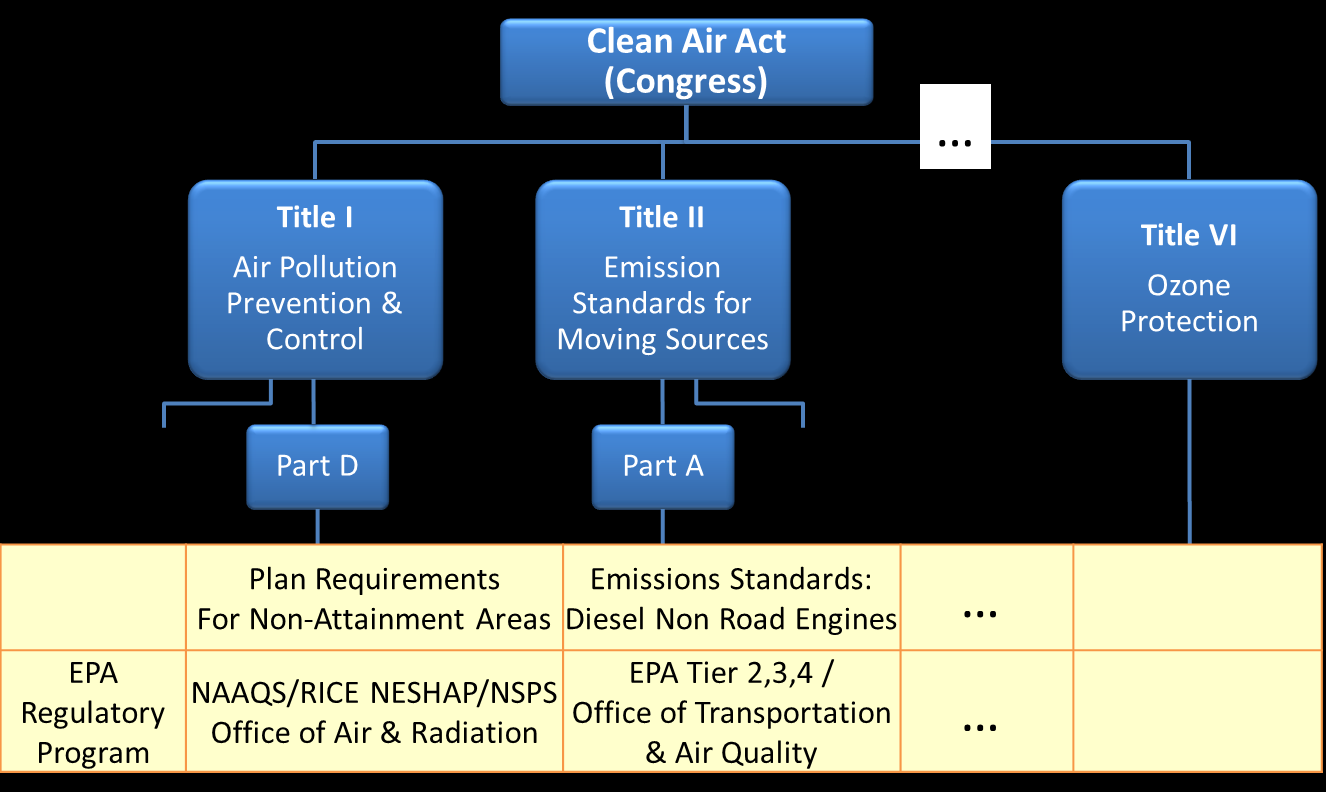 Figure 2 Overall Regulatory Framework 3.1 EPA Regulatory Framework NAAQS Maintaining a National Ambient Air Quality Standard (NAAQS) is a fundamental concept of the Clean Air Act.