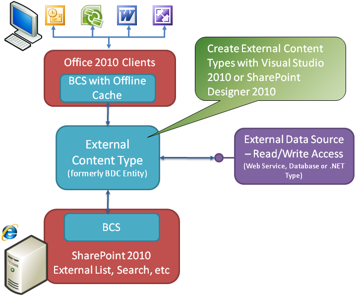 Figure 22- Architecture of Business Connectivity Services LINQ to SharePoint LINQ is a new data access paradigm which allows users to express SQL like syntax against a variety of data sources.