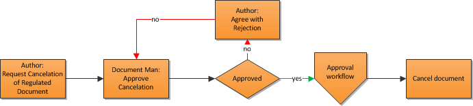 Cancel document Author requests cancellation to Document Manager Author needs to agree