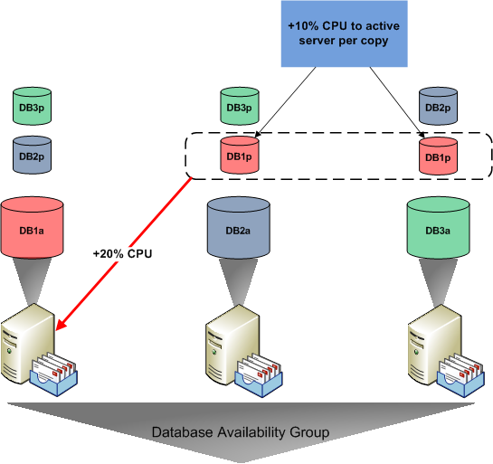 4. DAG Examples (Clustered Mailbx Servers) 4.