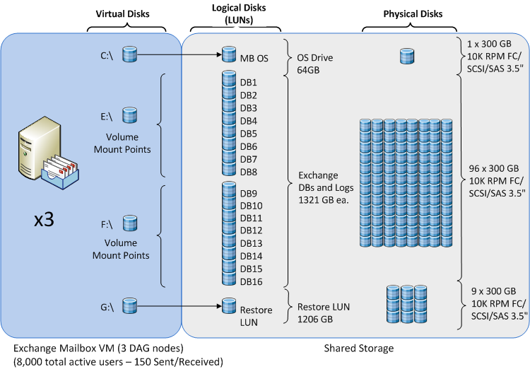 4.3.3 Guest Virtual Machine Strage Interactin Micrsft Exchange 2010 n VMware Figure 8 illustrates hw the building
