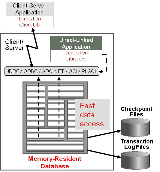 ORACLE TIMESTEN IN-MEMORY DATABASE: Deployed in the application tier, TimesTen databases reside entirely In physical memory with persistence to disk storage for recoverability.