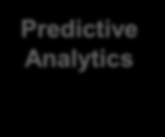 Oracle Business Analytics Advanced In-Database Predictive Analytics Predictive Analytics Text Mining Statistics Data Mining Comprehensive Predictive Analytic platform built inside Database Data