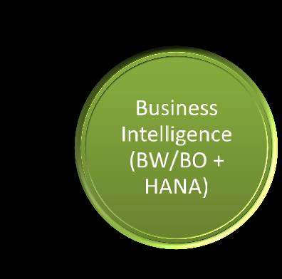 HANA CRM- C4C HCI Knowledge Management -