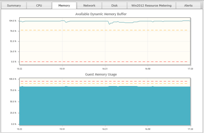 CPU CPU tab displays recent CPU information for the selected virtual machine: The diagram shows the host CPU utilization percentage share of current virtual machine.