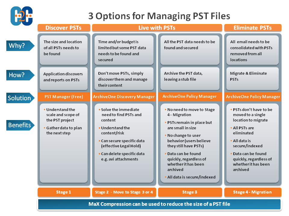C2C PST Management Options Living with PSTs (Discovery Manager) If living with PSTs is your preferred option, Discovery Manager enables you to find and manage PSTs, regardless of location.