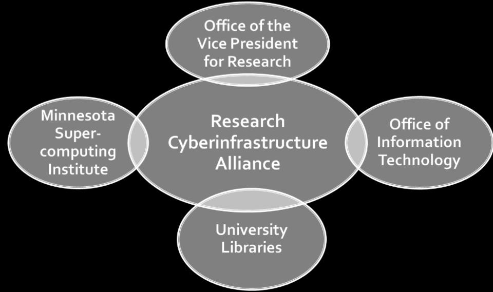 The campus Research Cyberinfrastructure Alliance (RCA) brought