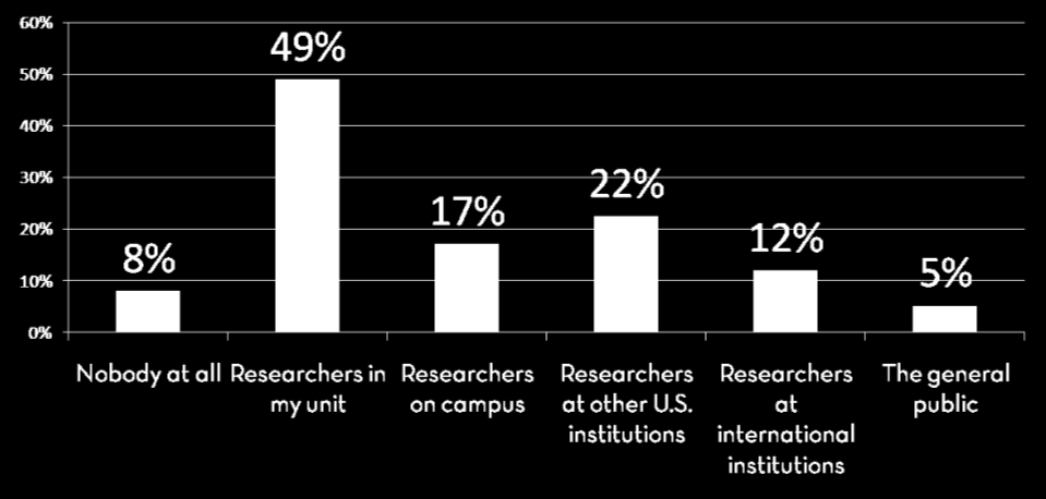 The PEL survey found that 92% of our researchers share their data with others, but only 5% make their data public.