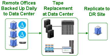 USE CASE EMC Data Domain and Avamar Worldwide Financial Institution Before Main data center, regional data centers and over 200 remote offices VMware and TSM backup and recovery bottlenecks limiting