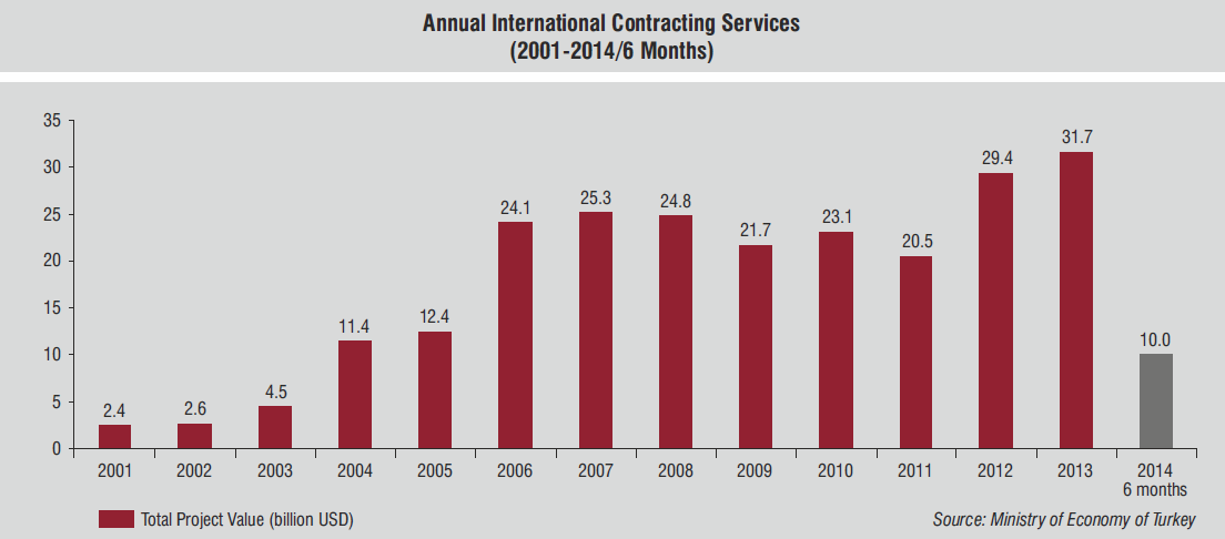 6%) have been the leading markets for Turkish contractors in this period.