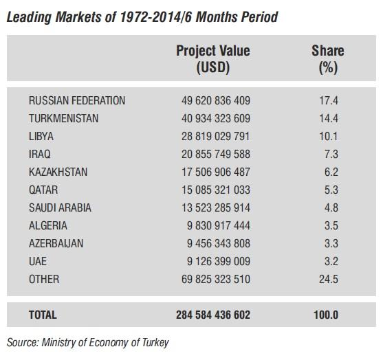 Turkish International Contracting Services (1972 2014/6 months) In the 1972 2014/6 months period, according to the country distribution of international works undertaken by Turkish contractors, the