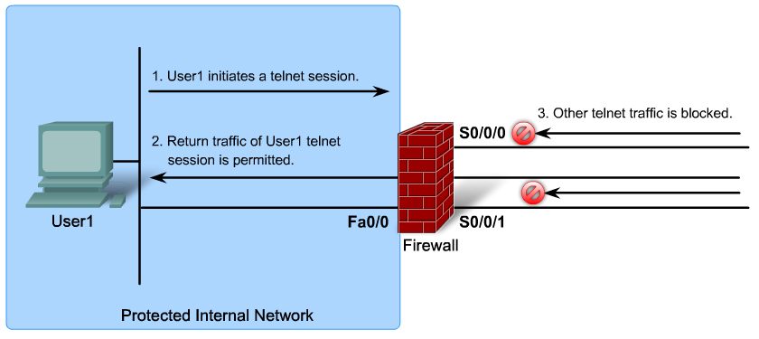 CBAC = Context-Based Access Control Solution available within the Cisco IOS Firewall.