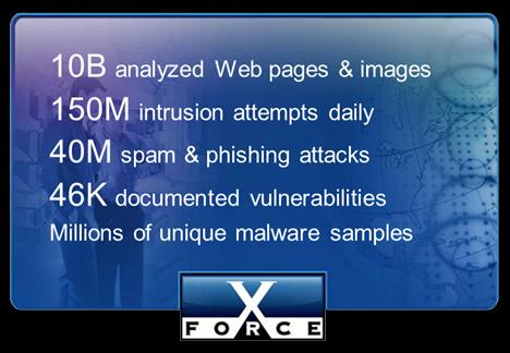 Unmatched global coverage and security awareness Security Operations Centers Security Research