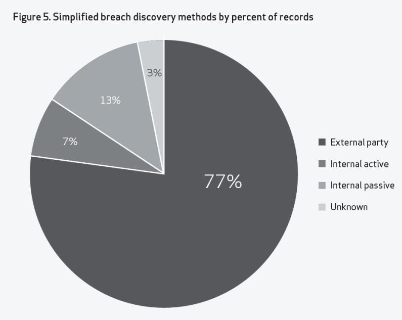 Managing risk CISOs know it s not if, it s when they get hacked; yet there is still a gap in ability to detect breach.