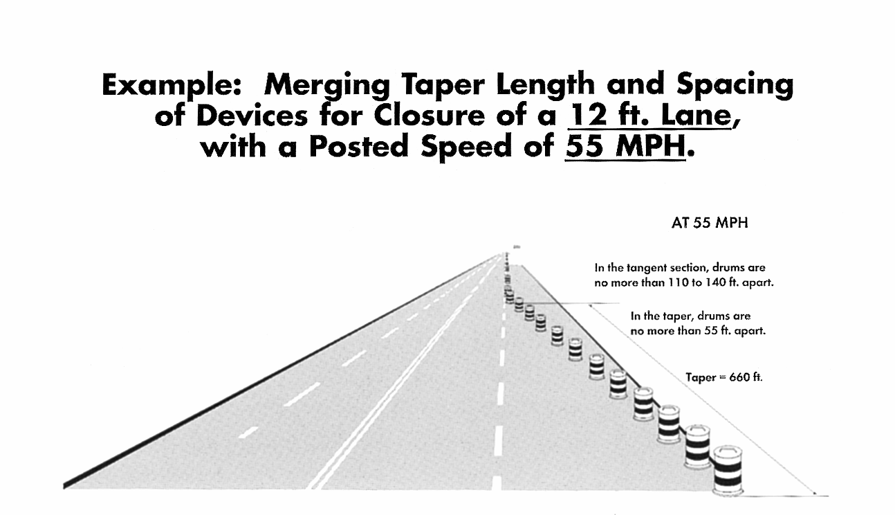 The distance between cones or barrels should not be narrowed to less than 1 times the speed limit in miles