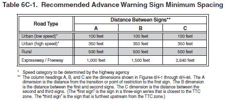 Typical distances for placement of advance warning signs on freeways and expressways should be longer because drivers are conditioned to