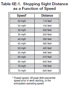 Flagger stations should be located such that an errant vehicle has additional space to stop without entering the work space. Table 6C-2 may be used to determine longitudinal buffer space.