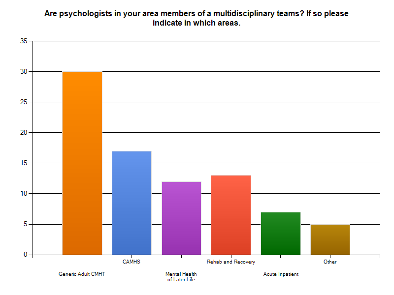 Q3. Are psychologists in your area members of multidisciplinary team? If so indicate which teams. Responses here indicated that most psychologists were members of generic adult mental health teams.