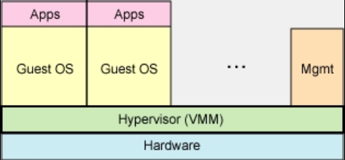 Full virtualization Similar to emulation, unmodified guests. Differs from emulation in that OSs are designed to run on the same architecture as the host.