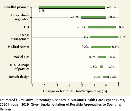 Source: Perspectives: Controlling US Health Care Spending Separating Promising from Unpromising
