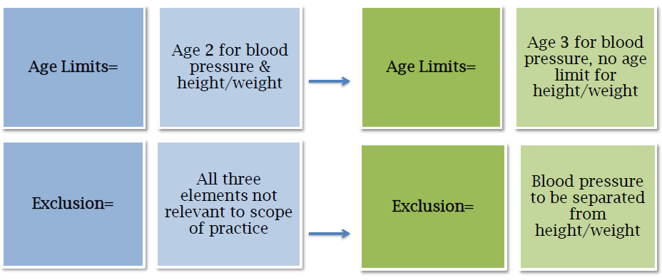 Vital Signs (Core Measure 8) Collect Structured Data Change to Stage 1 Objective: Age limitations on growth charts and blood