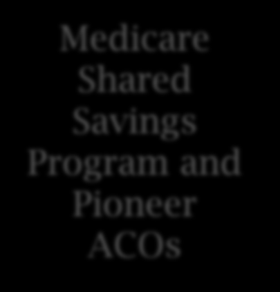 Aligning CQMs Across Programs The same CQMs are used in multiple quality reporting programs for reporting beginning in 2014 Other programs include Hospital IQR Program, PQRS, CHIPRA, and Medicare SSP