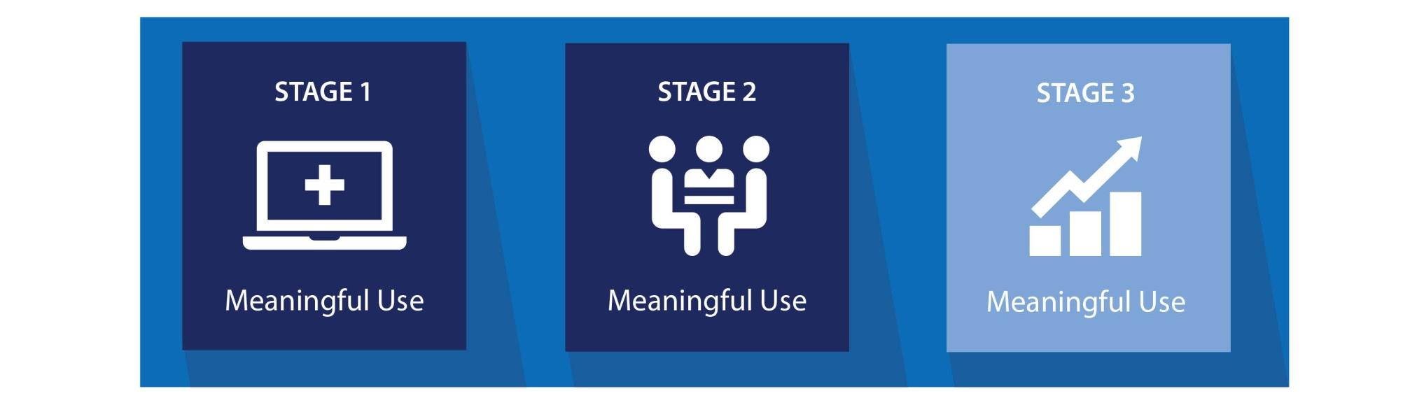 Meaningful Use (MU) Meaningful Use is at the core of the EHR Incentive Payment Programs Three stages of Meaningful