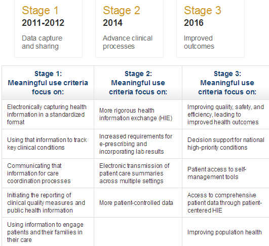 Meaningful Use Stages O The objectives and measures of