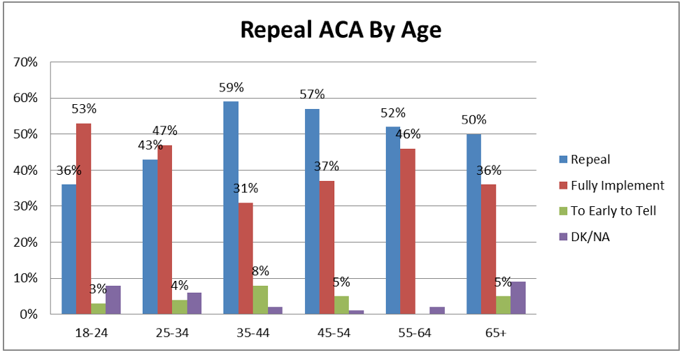Whereas, Republicans overwhelming want to repeal ACA (83%), only 29% of Democrats seek repeal and 62% of Democrats want full implementation.