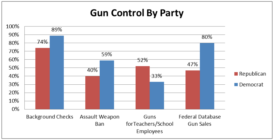 These figures are similar for those who say they voted in 2012 and those who did not, but support for assault weapons ban is even higher among those who voted (56%) than those who did not (42%).
