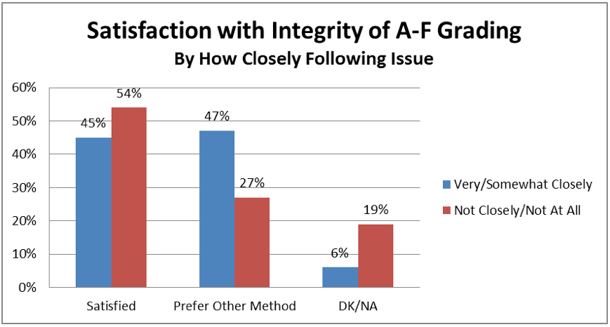 We filtered by how closely respondents say they have followed the issue of A to F grading.