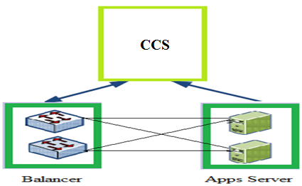 Fig. 1: Cloud Partitioning Fig. 2: Main controller (CCS) collecting status info from balancer and apps server. The main controller decides the sub partition to be selected in the public cloud.
