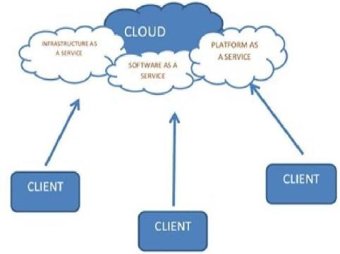 SHRAVAN KUMAR, DR. N. CHANDRA SEKHAR REDDY, KOLLAN PRADEEP REDDY kinds of services provide by cloud computing, where different services are being provided for the user.