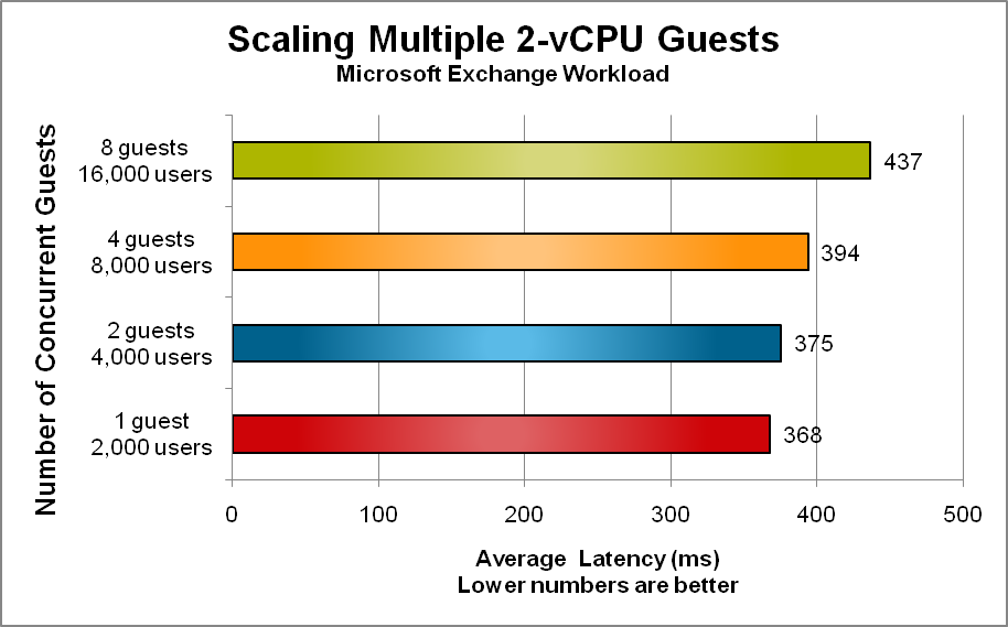 Figure 5 presents the scalability achieved by increasing the number of 2-vCPU Windows guests from one to eight.