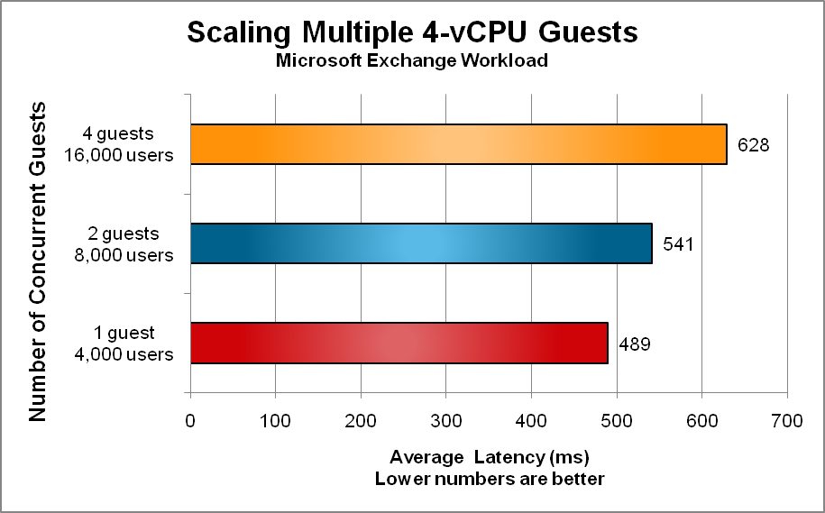 Figure 7 presents the scalability achieved by increasing the number of 4-vCPU Windows guests from one to four.