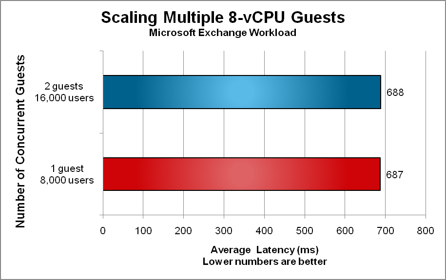 Figure 9 presents the scalability achieved by increasing the number of 8-vCPU Windows guests from one to two.